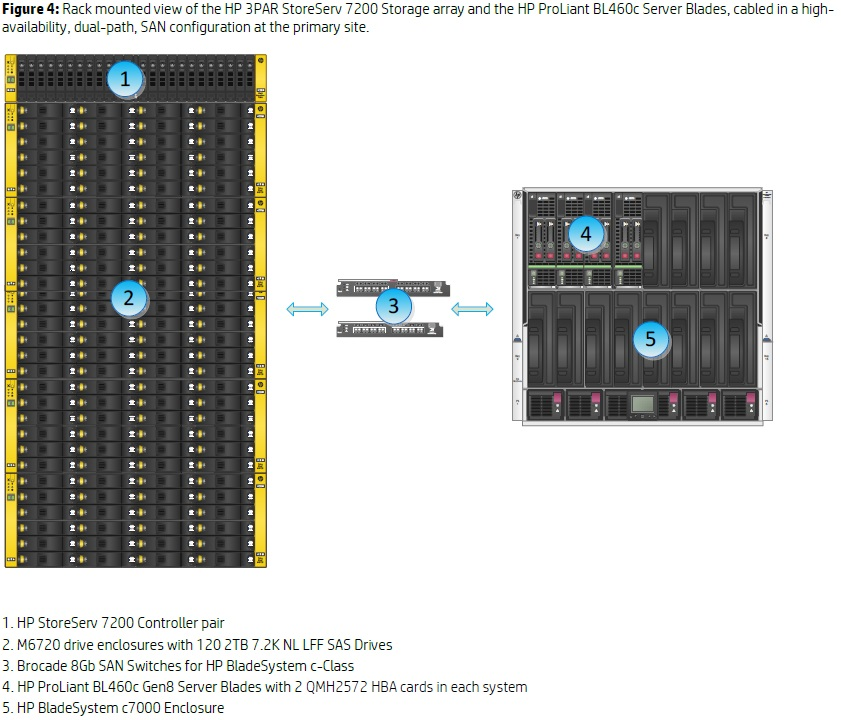 HP 3PAR StoreServ 7200 & 6 000 Mailbox Resiliency Exchange