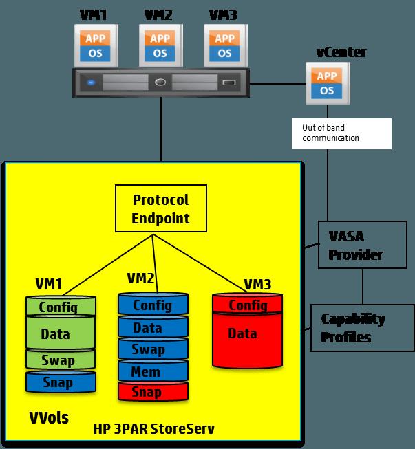 VVols3PAR-3