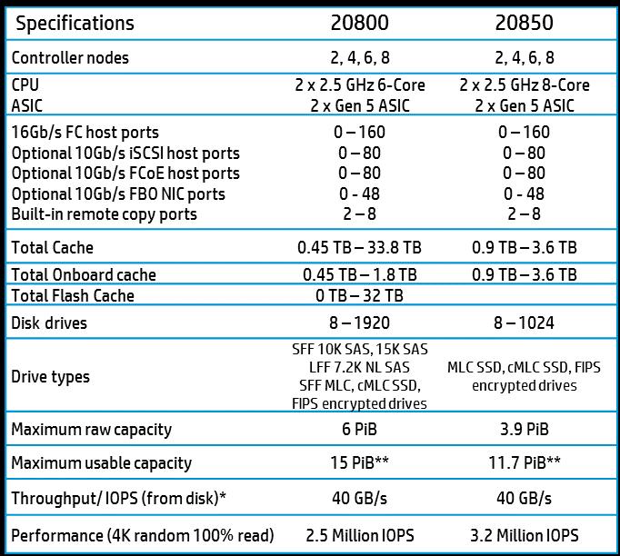 3PAR20000-5
