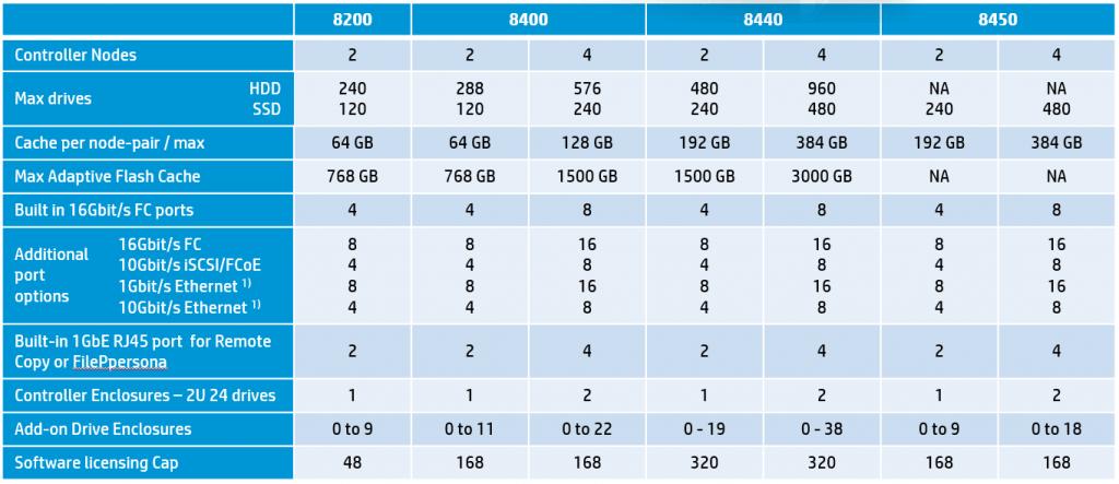 3PAR8000-3