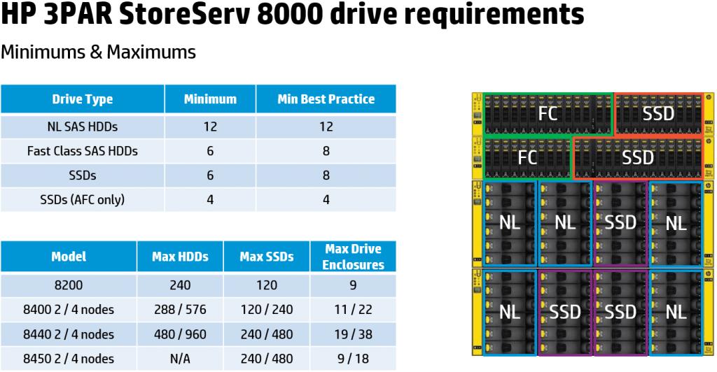 3PAR8000-6
