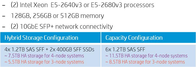 CS250-HC-2