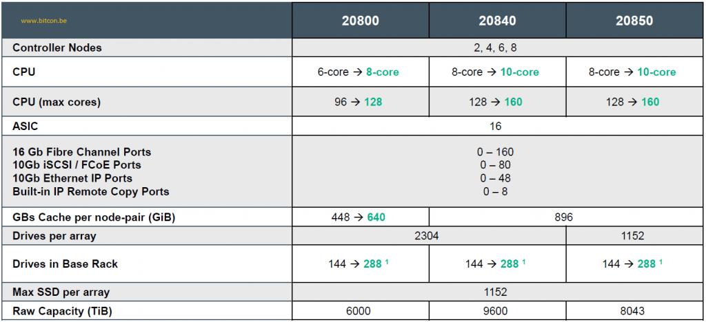 3PAR9450-7