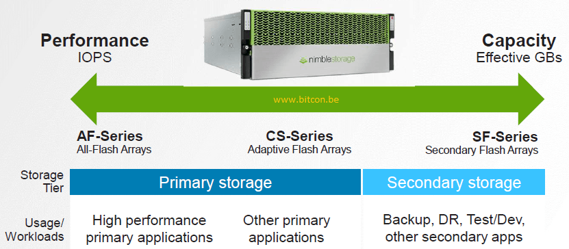The Af Series Are All Flash Arrays Delivering Highest Performance Where Cs Hybrid Hosting Ssd And Hdd Storage