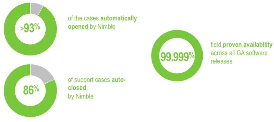 Nimble-15