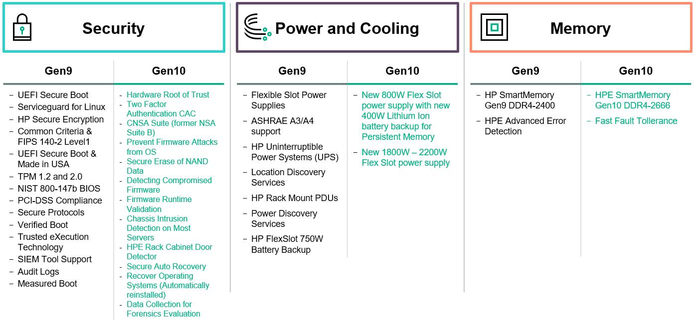 HPE launch their next-gen (10) server platform - BITCON IT consultants