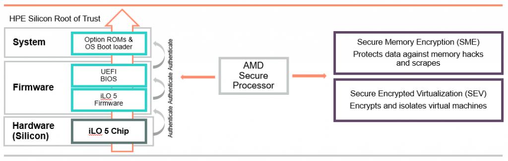 HPE brings back the popular AMD-based DL385 server for