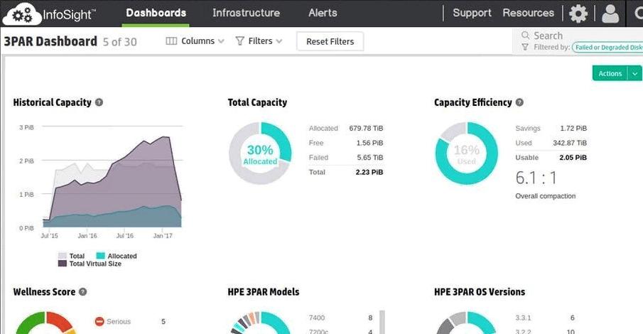 HPE announces InfoSight on 3PAR: AI for the Data Center